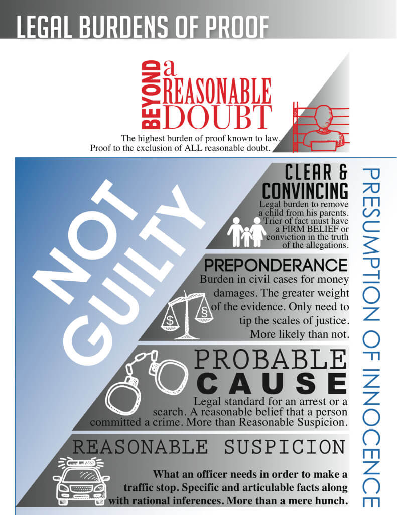 beyond reasonable doubt standard