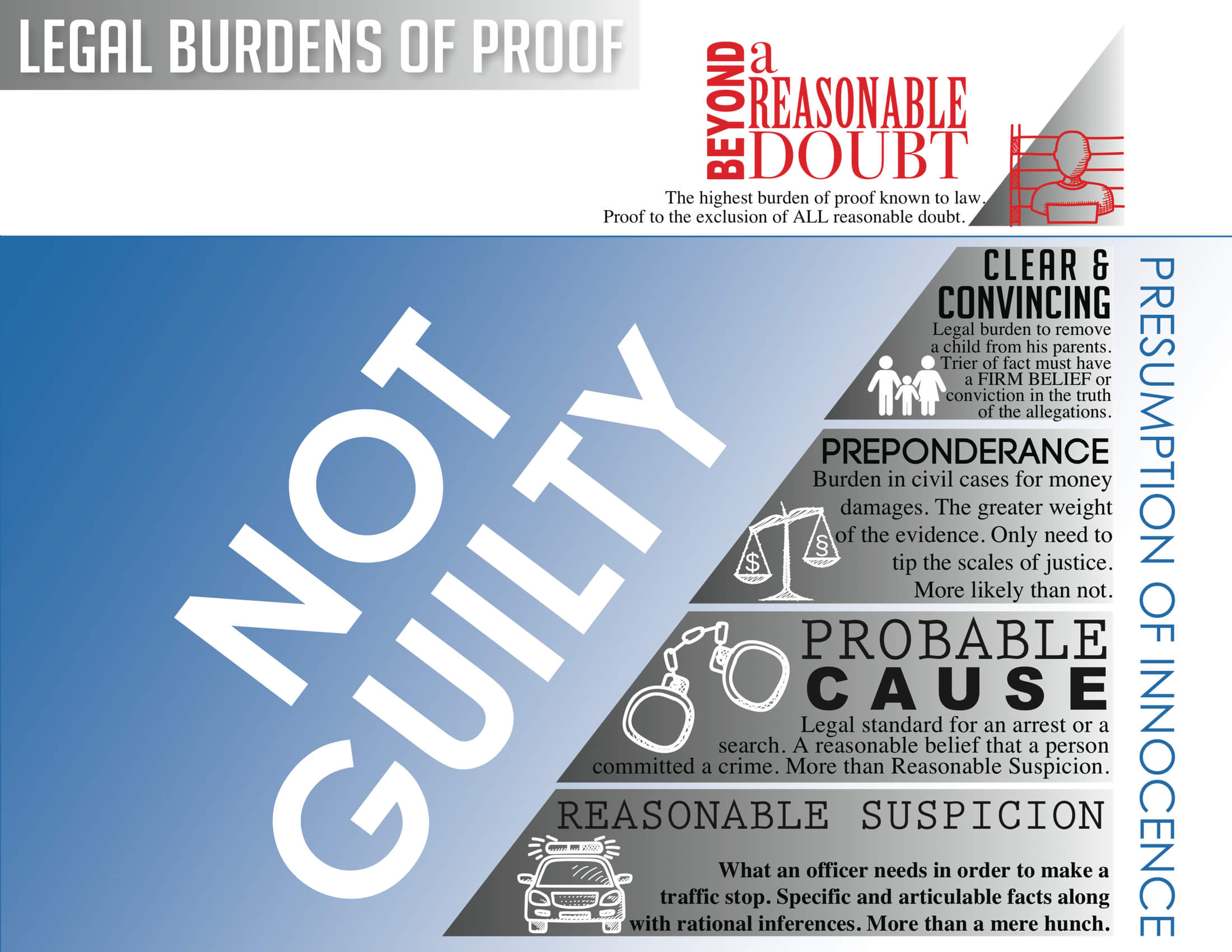 Powerpoint slide image for legal burden of proof beyond a reasonable doubt