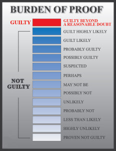 Guilt Beyond a Reasonable Doubt Burden of Proof Chart